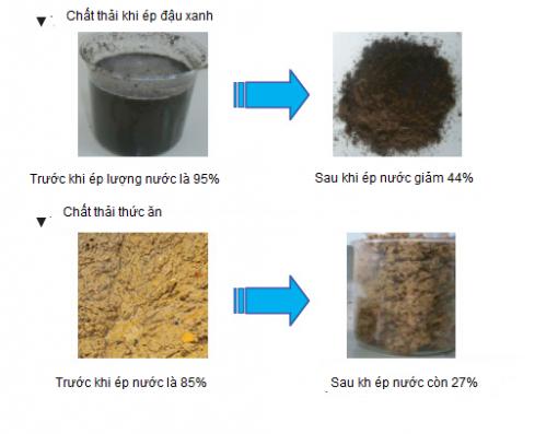 Kết quả chất thải trước và sau khi sử dụng máy ép bùn