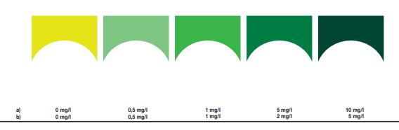 Bảng màu kiểm tra và so sánh nồng độ nh3, nh4 trong nước