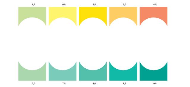 Bản mã màu chỉ số test pH Sera