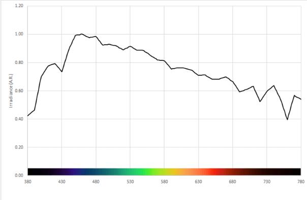 Biểu đồ mô tả công suất bóng đèn so màu