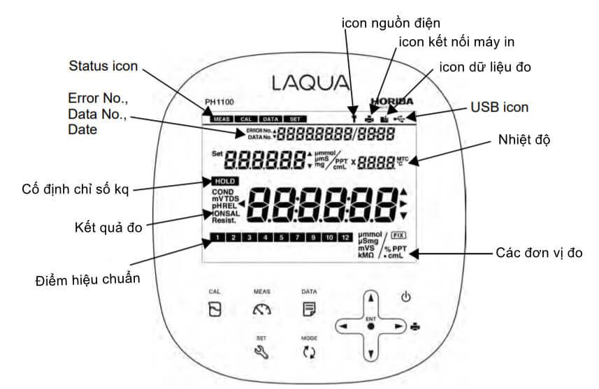 Tính năng các biểu tượng trên màn hình máy đo